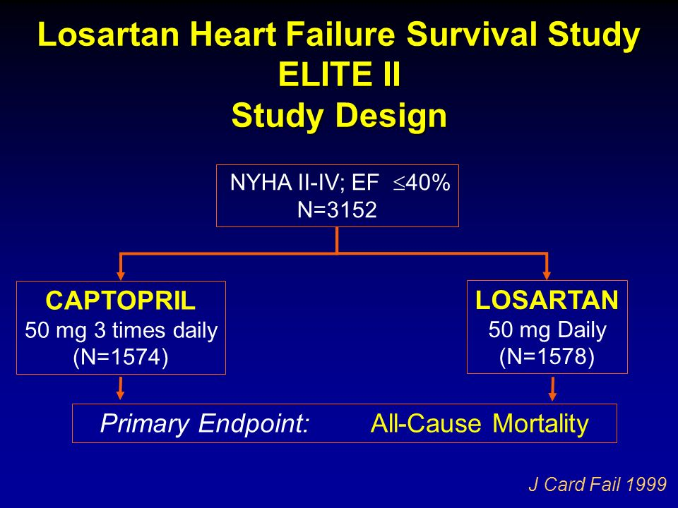 Losartan Heart Failure Survival Study ELITE II Study Design