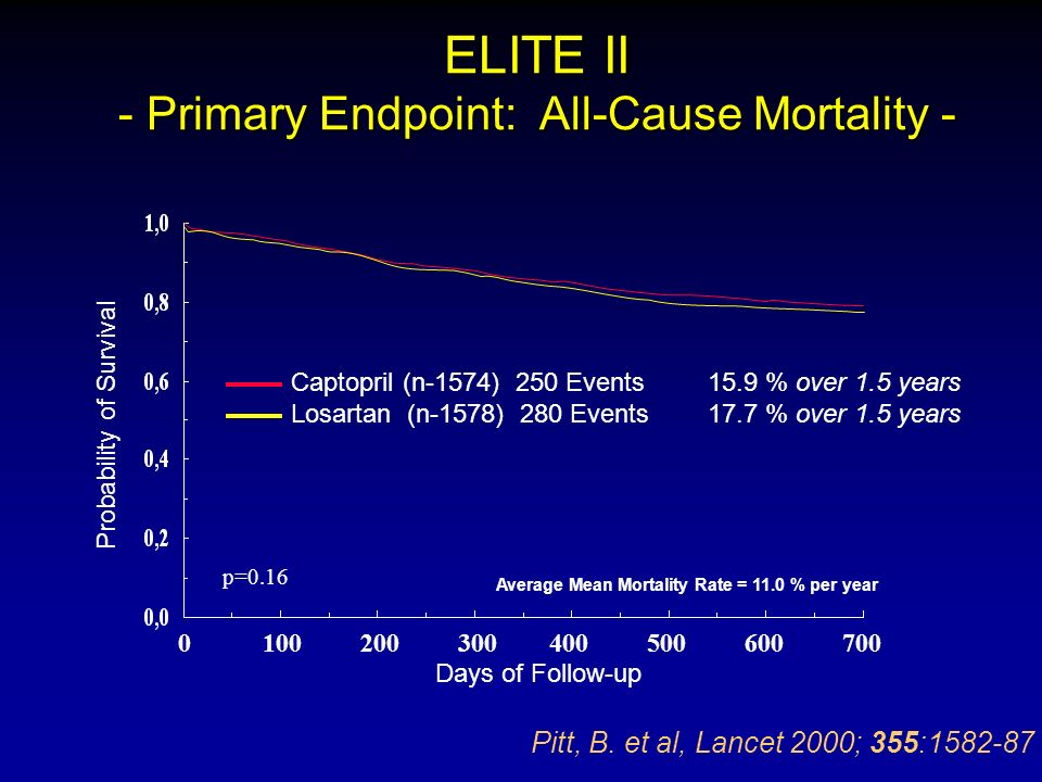 ELITE II - Primary Endpoint: All-Cause Mortality -