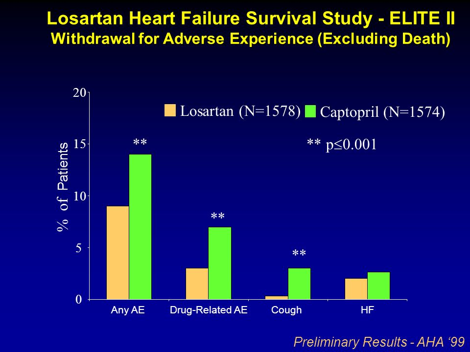 Losartan Heart Failure Survival Study - ELITE II Withdrawal for Adverse Experience (Excluding Death)