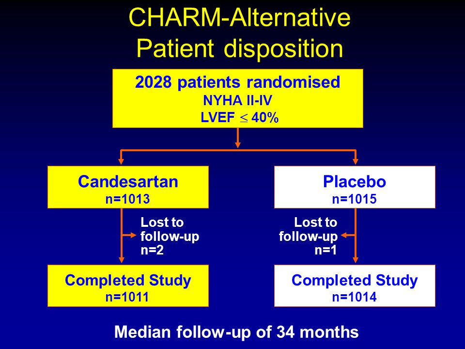 CHARM-Alternative Patient disposition