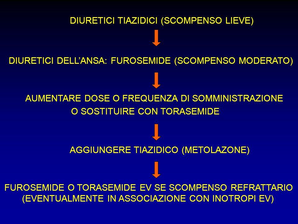 DIURETICI TIAZIDICI (SCOMPENSO LIEVE)