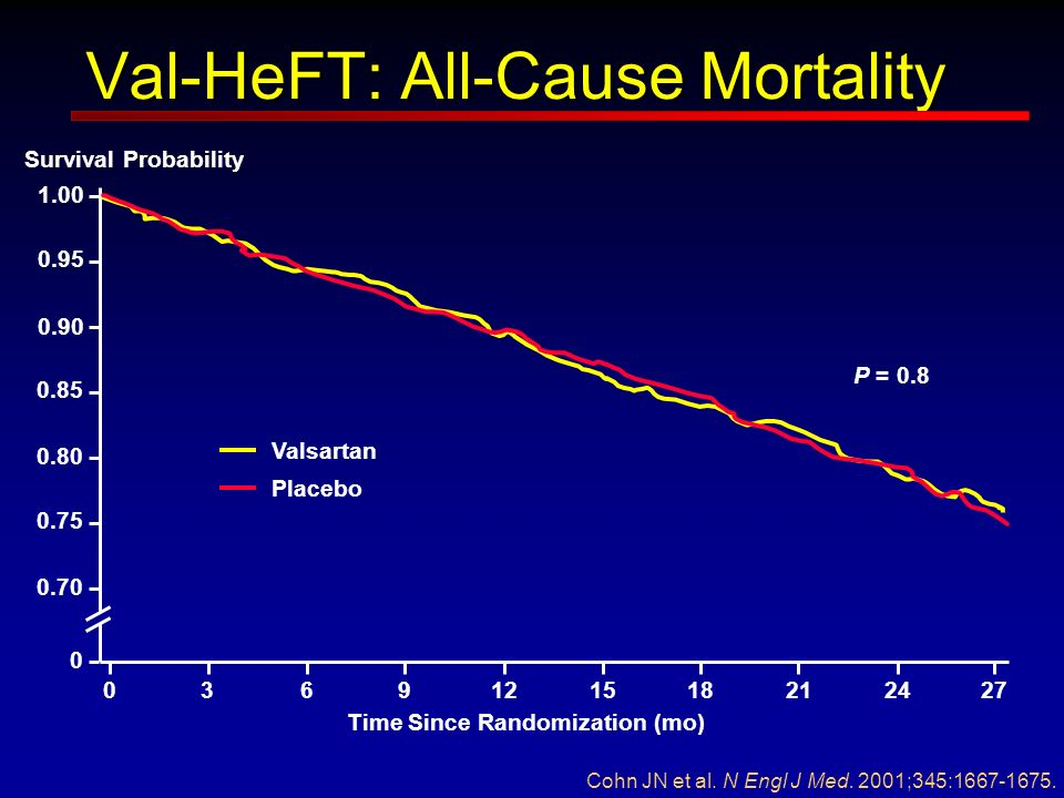 Val-HeFT: All-Cause Mortality