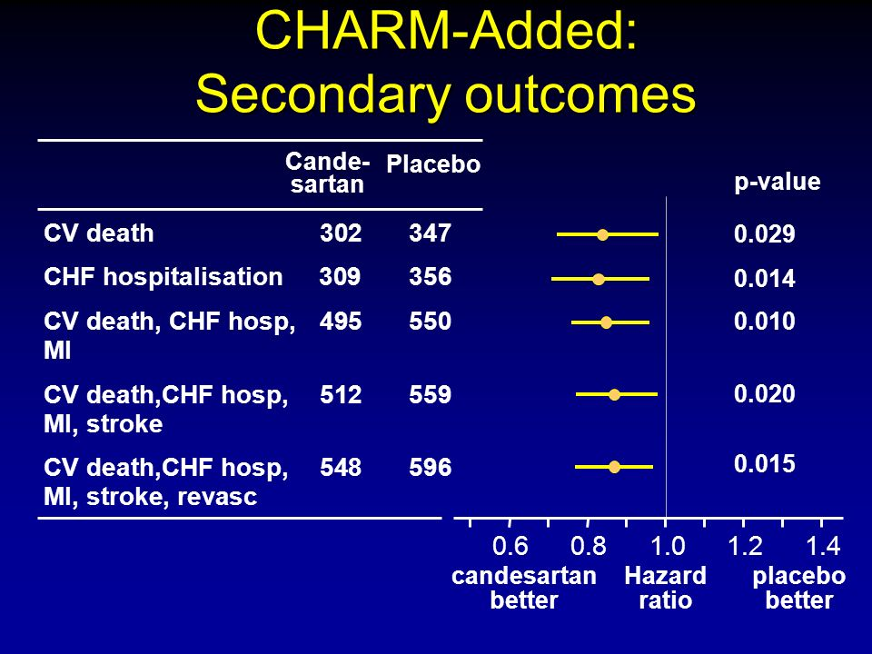 CHARM-Added: Secondary outcomes