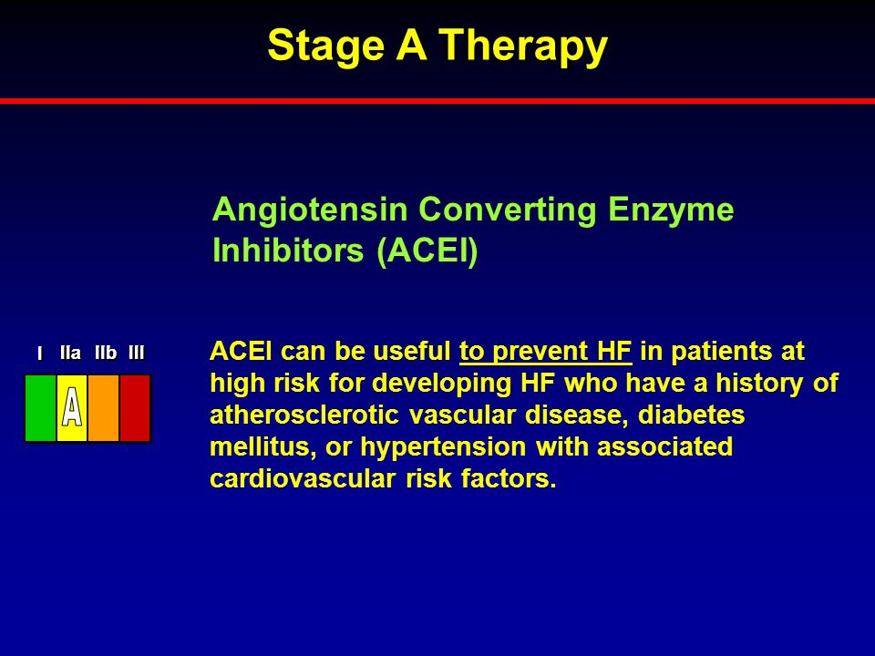 Stage A Therapy A Angiotensin Converting Enzyme Inhibitors (ACEI)