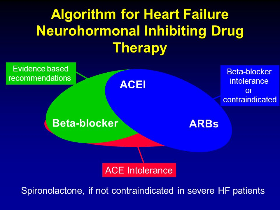 Algorithm for Heart Failure Neurohormonal Inhibiting Drug Therapy