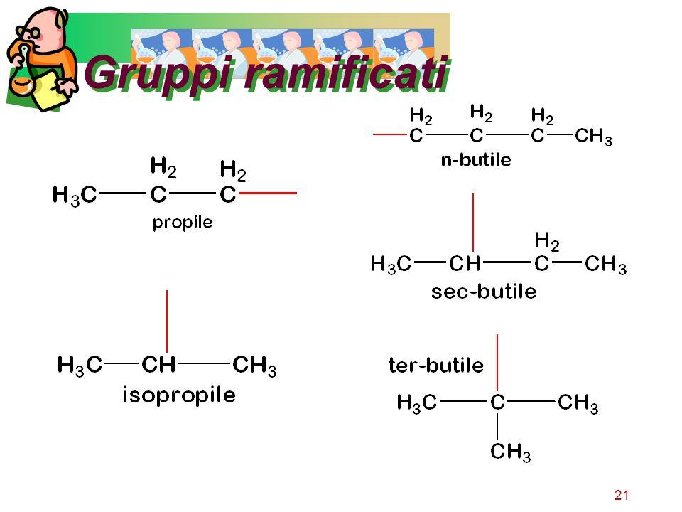 Gruppi ramificati