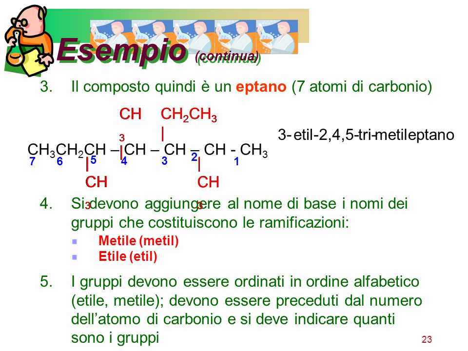 Esempio (continua) Il composto quindi è un eptano (7 atomi di carbonio) CH3CH2CH – CH – CH – CH - CH3.