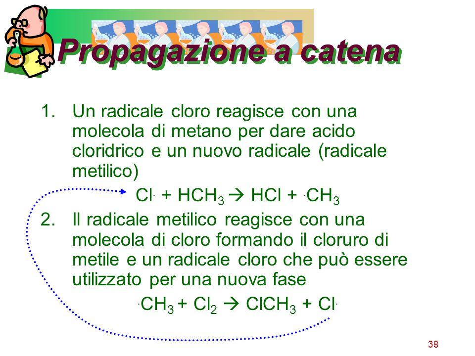 Propagazione a catenaUn radicale cloro reagisce con una molecola di metano per dare acido cloridrico e un nuovo radicale (radicale metilico)
