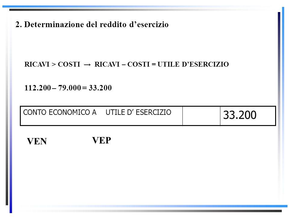 33.200 VEN VEP 2. Determinazione del reddito d'esercizio