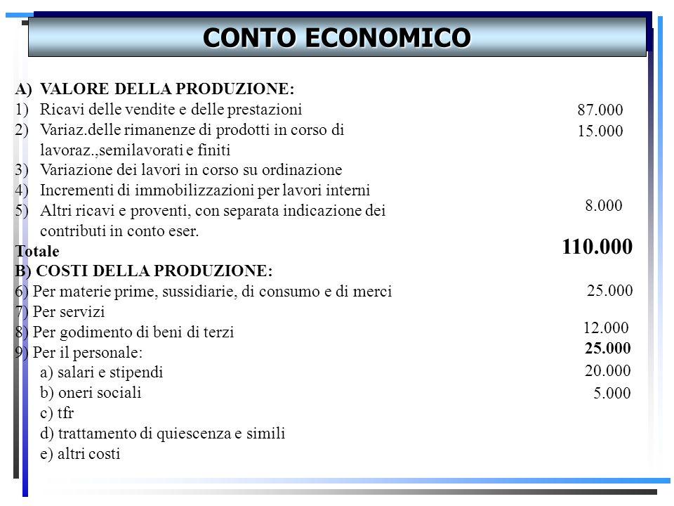 CONTO ECONOMICO 110.000 VALORE DELLA PRODUZIONE: