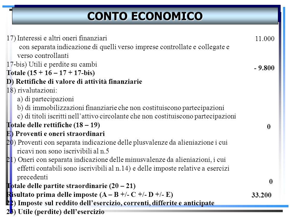 CONTO ECONOMICO Interessi e altri oneri finanziari 11.000