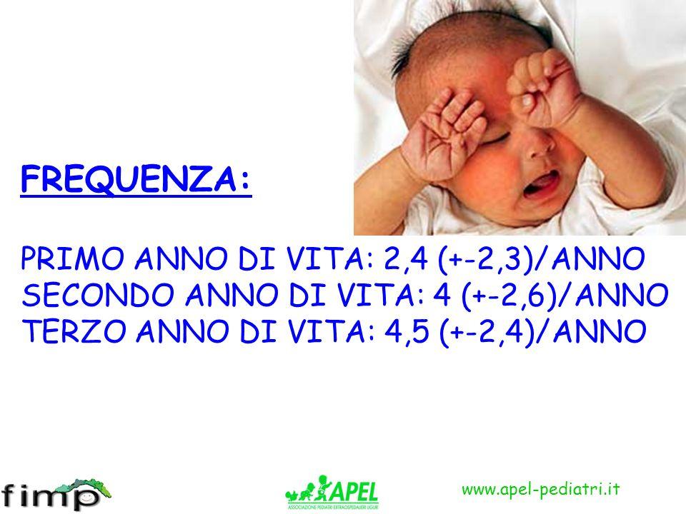FREQUENZA: PRIMO ANNO DI VITA: 2,4 (+-2,3)/ANNO