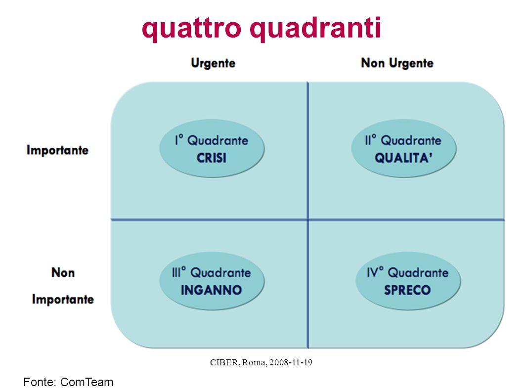 quattro quadranti CIBER, Roma, 2008-11-19 Fonte: ComTeam