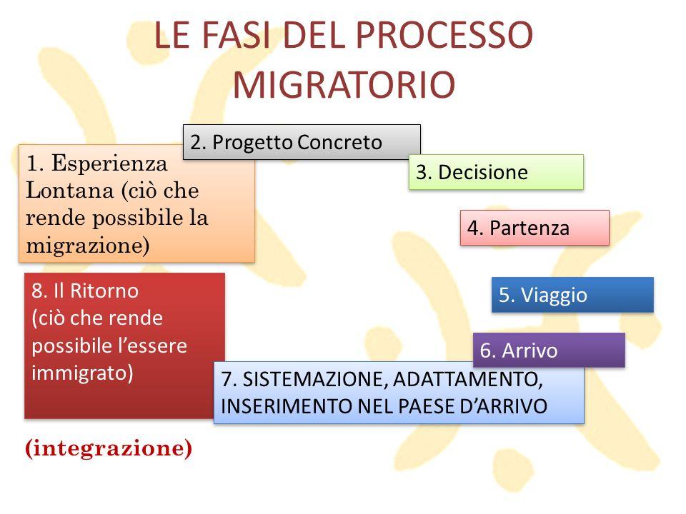 LE FASI DEL PROCESSO MIGRATORIO