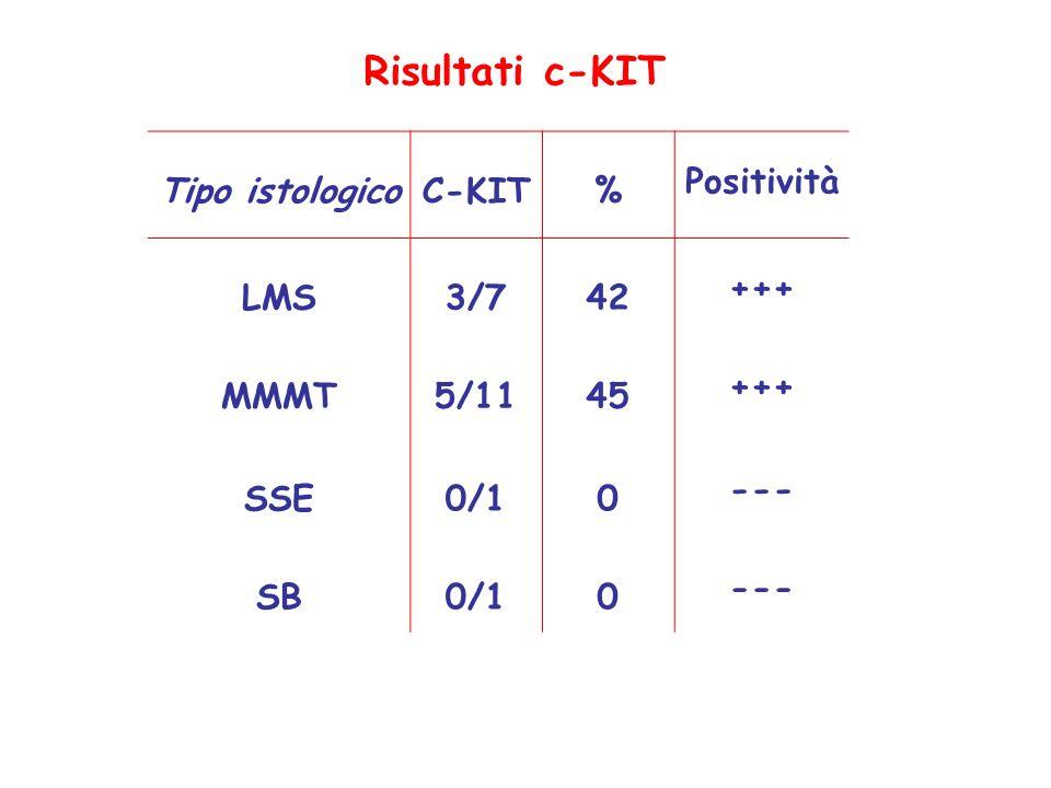 Risultati c-KIT Tipo istologico C-KIT % Positività LMS 3/7 42 +++ MMMT