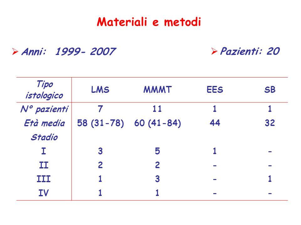 Materiali e metodi Anni: 1999- 2007 Pazienti: 20 Tipo istologico LMS
