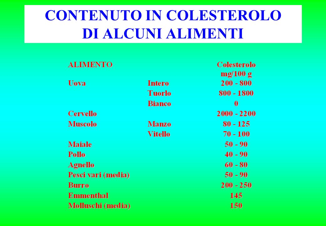 CONTENUTO IN COLESTEROLO DI ALCUNI ALIMENTI