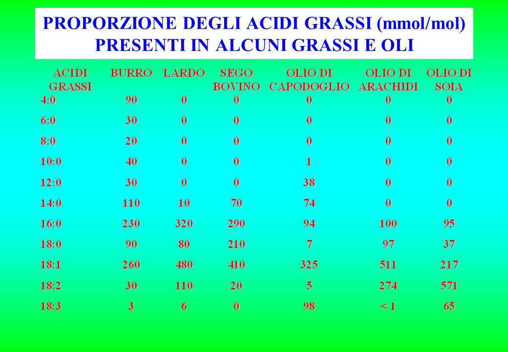 PROPORZIONE DEGLI ACIDI GRASSI (mmol/mol) PRESENTI IN ALCUNI GRASSI E OLI