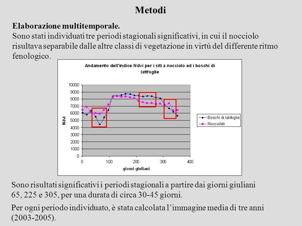 Metodi Elaborazione multitemporale.