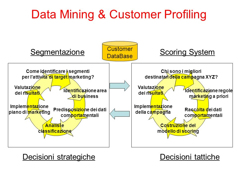 Data Mining & Customer Profiling