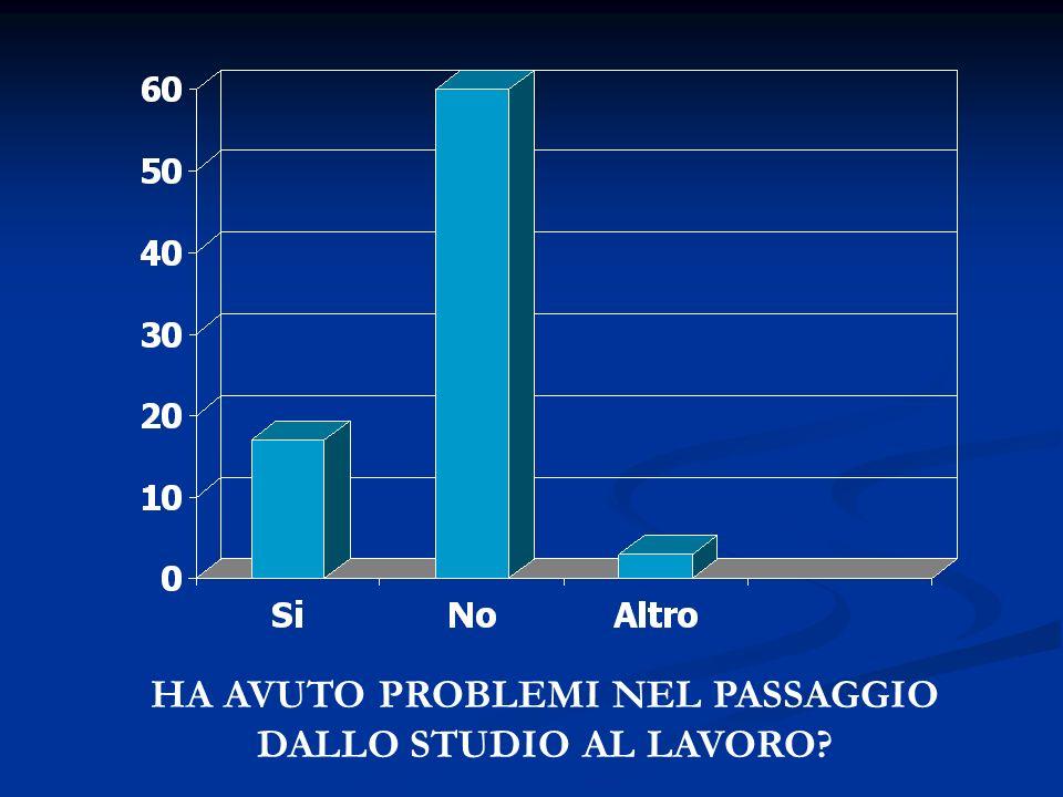 HA AVUTO PROBLEMI NEL PASSAGGIO DALLO STUDIO AL LAVORO