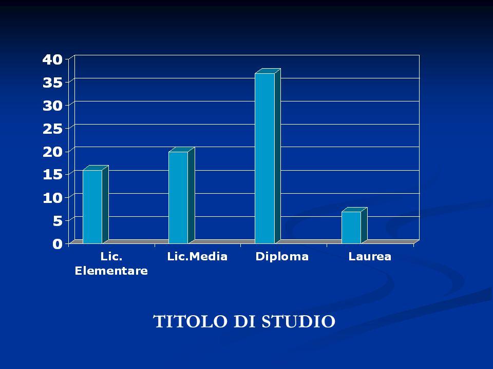 TITOLO DI STUDIO