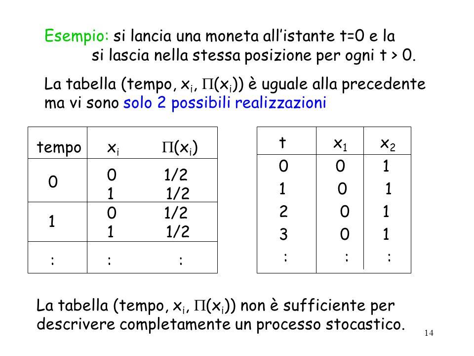 Esempio: si lancia una moneta all'istante t=0 e la