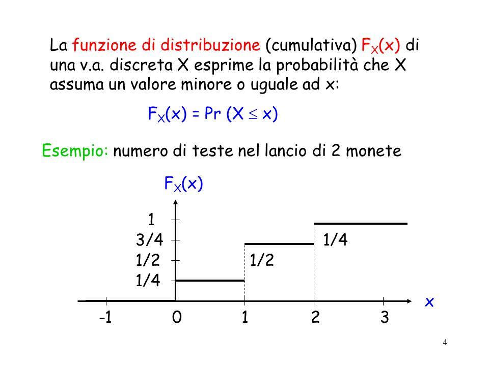 La funzione di distribuzione (cumulativa) FX(x) di una v. a