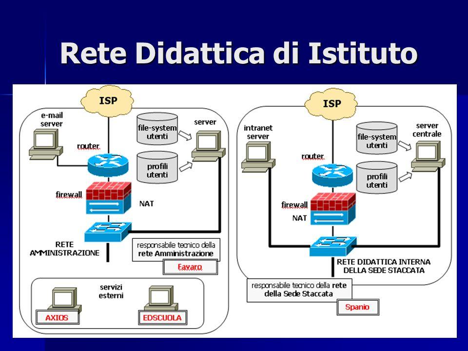 Rete Didattica di Istituto