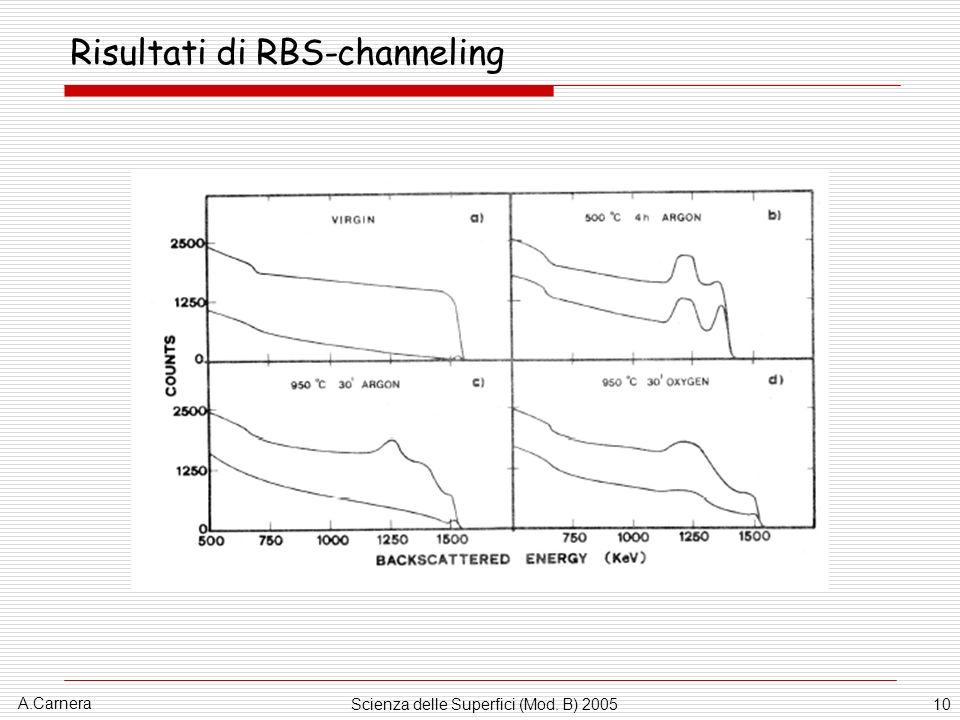 Risultati di RBS-channeling