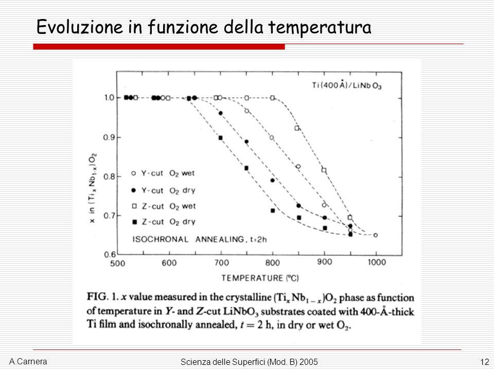 Evoluzione in funzione della temperatura