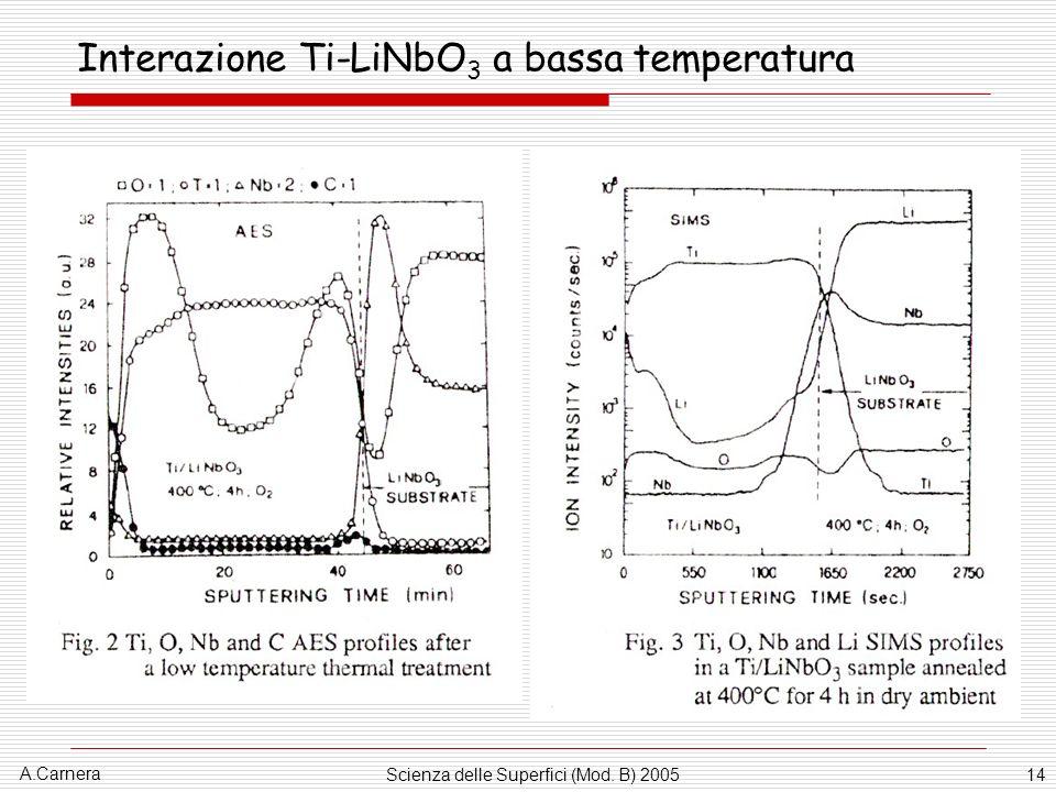 Interazione Ti-LiNbO3 a bassa temperatura