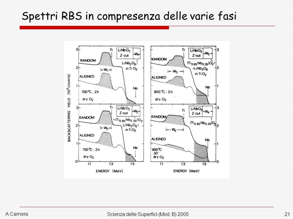Spettri RBS in compresenza delle varie fasi