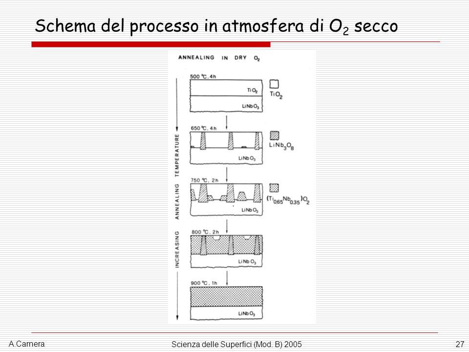 Schema del processo in atmosfera di O2 secco