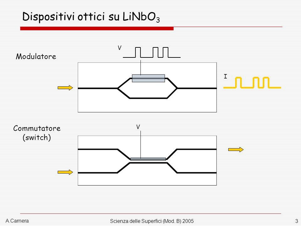 Dispositivi ottici su LiNbO3