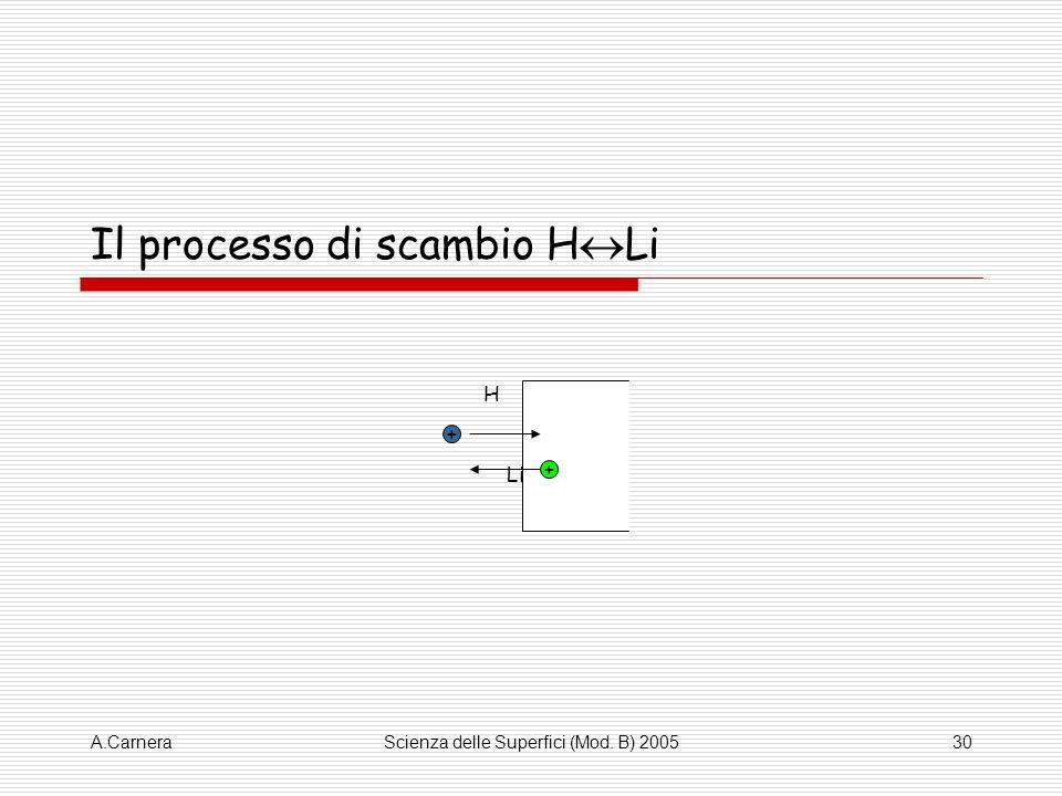 Il processo di scambio HLi