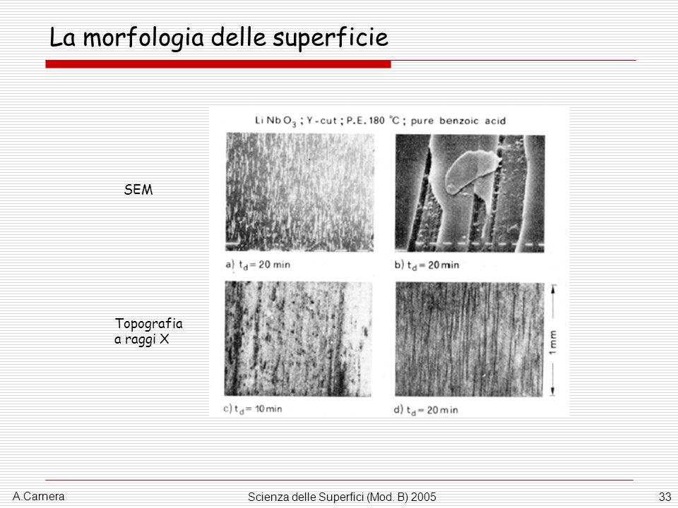 La morfologia delle superficie
