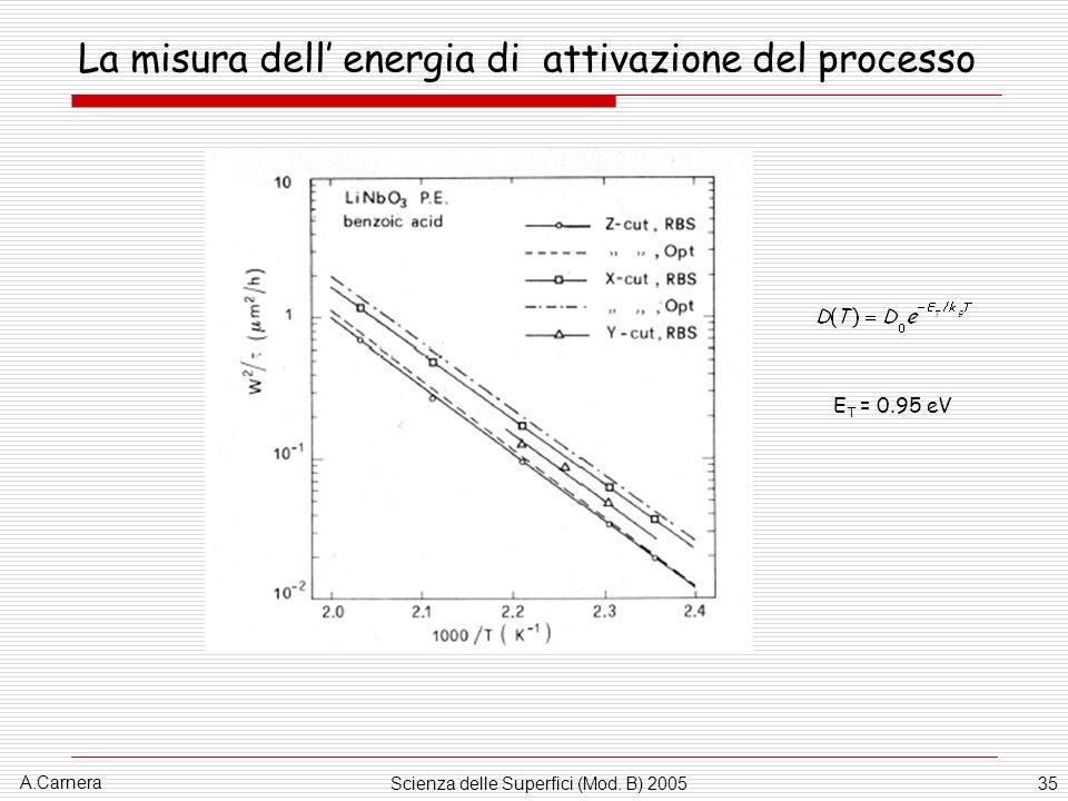 La misura dell' energia di attivazione del processo