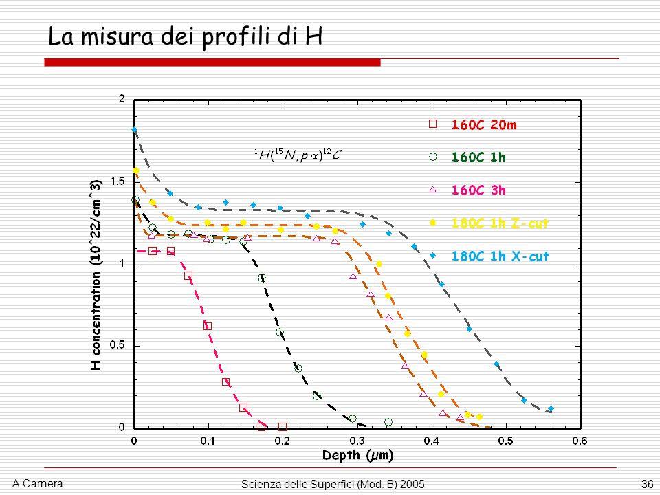 La misura dei profili di H