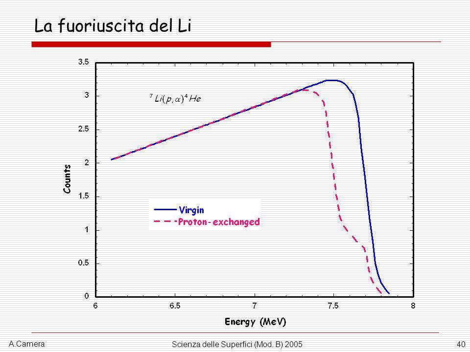 Scienza delle Superfici (Mod. B) 2005