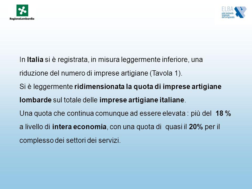 In Italia si è registrata, in misura leggermente inferiore, una riduzione del numero di imprese artigiane (Tavola 1).