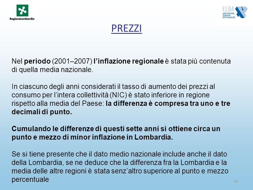PREZZI Nel periodo (2001–2007) l'inflazione regionale è stata più contenuta di quella media nazionale.
