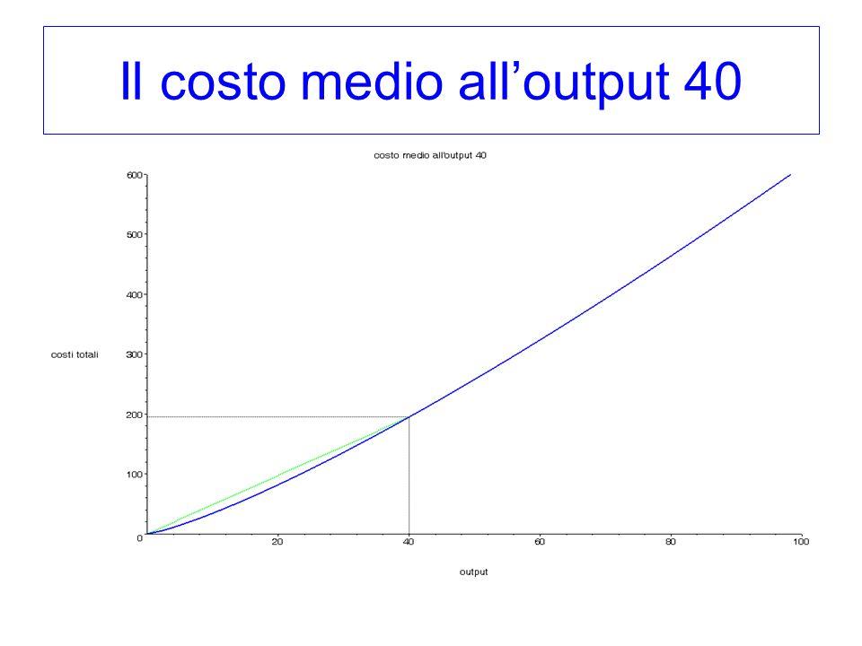 Il costo medio all'output 40