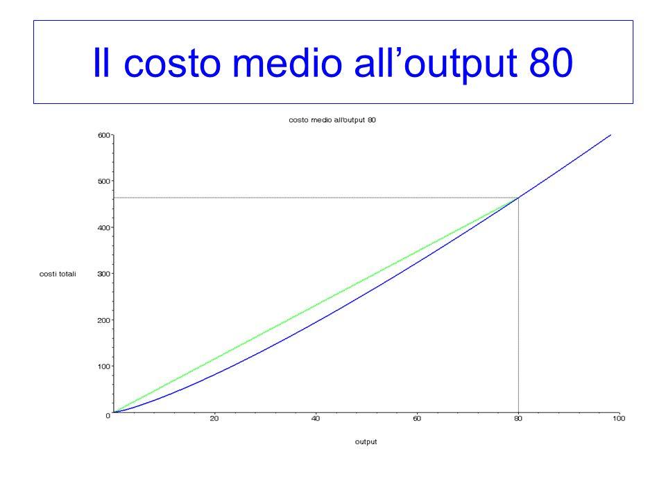 Il costo medio all'output 80