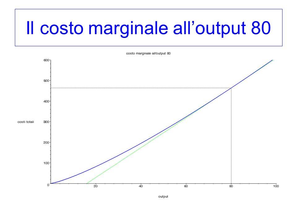 Il costo marginale all'output 80