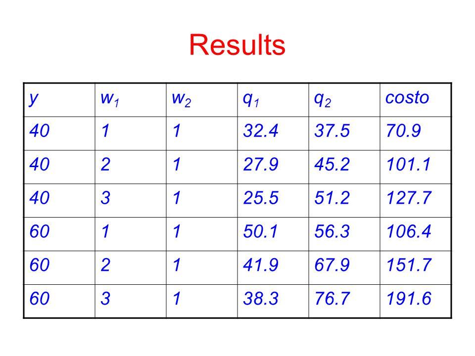 Results y. w1. w2. q1. q2. costo. 40. 1. 32.4. 37.5. 70.9. 2. 27.9. 45.2. 101.1. 3. 25.5.