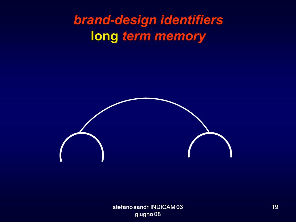 brand-design identifiers long term memory