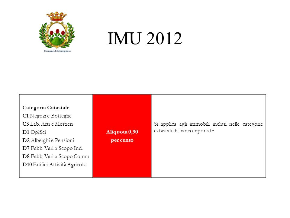 IMU 2012 Categoria Catastale C1 Negozi e Botteghe