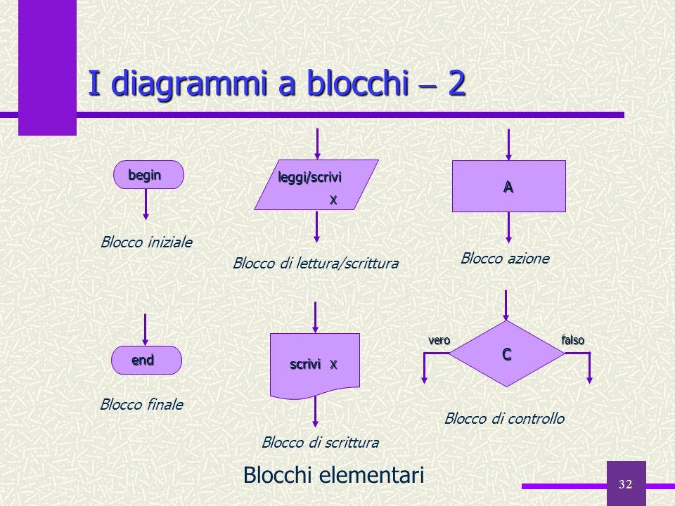 I diagrammi a blocchi  2 Blocchi elementari A Blocco iniziale