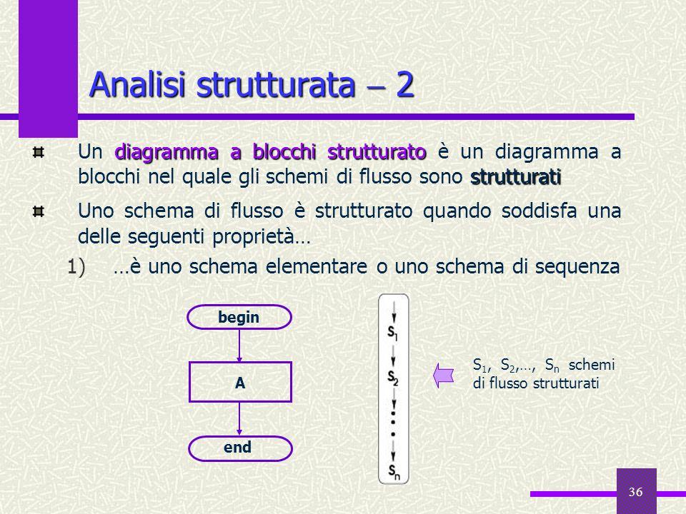 Analisi strutturata  2 Un diagramma a blocchi strutturato è un diagramma a blocchi nel quale gli schemi di flusso sono strutturati.